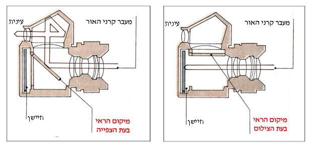 איך-פועלת-מצלמה-דיגיטלית