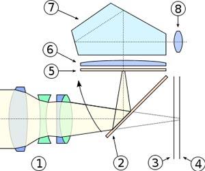 מבנה-מצלמת-רפלקס-דיגיטלית