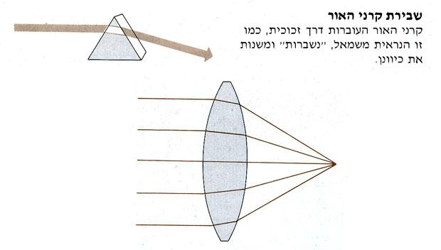 שבירת-קרני-האור-על-ידי-העדשה